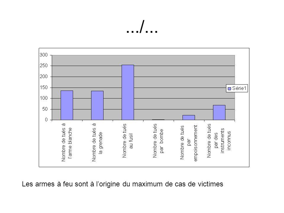 .../... Les armes à feu sont à l'origine du maximum de cas de victimes