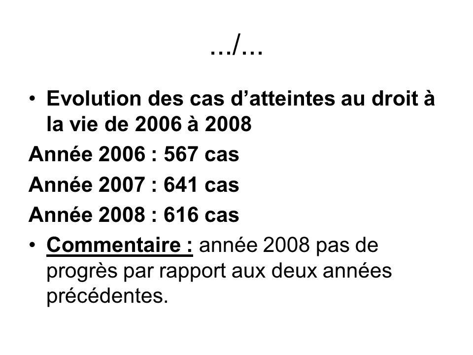 .../... Evolution des cas d'atteintes au droit à la vie de 2006 à 2008