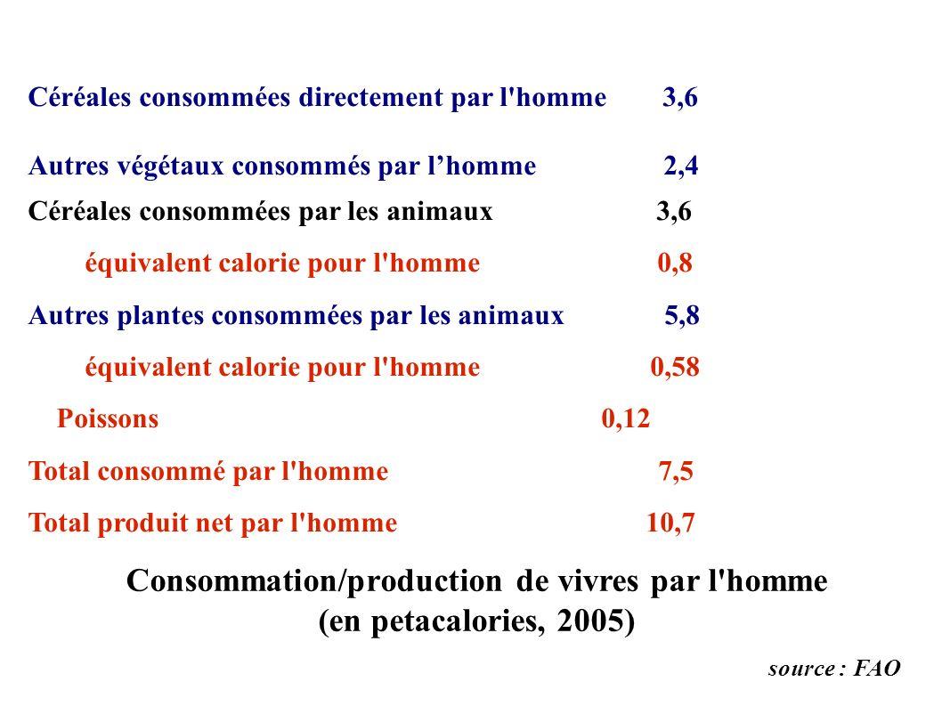 Consommation/production de vivres par l homme