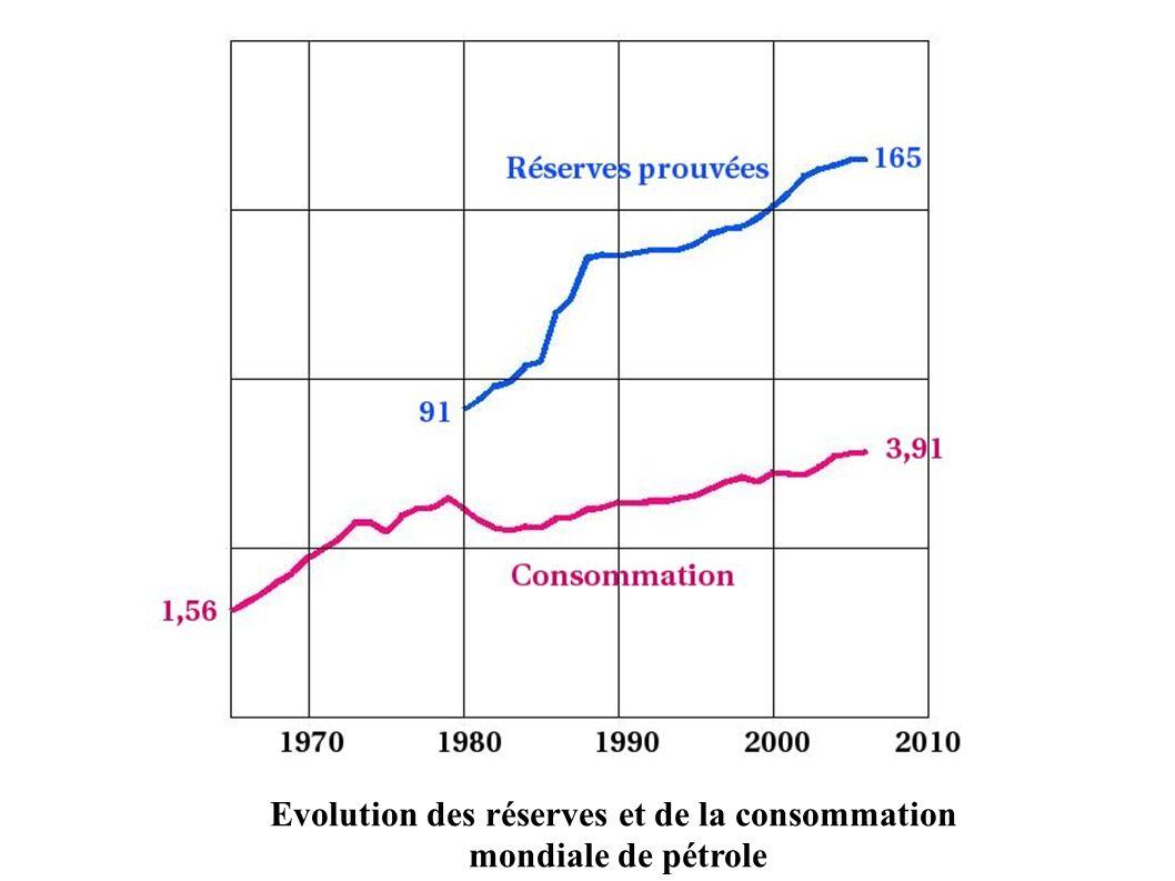 Evolution des réserves et de la consommation