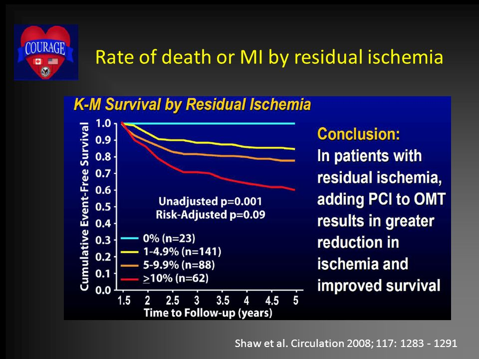 Rate of death or MI by residual ischemia