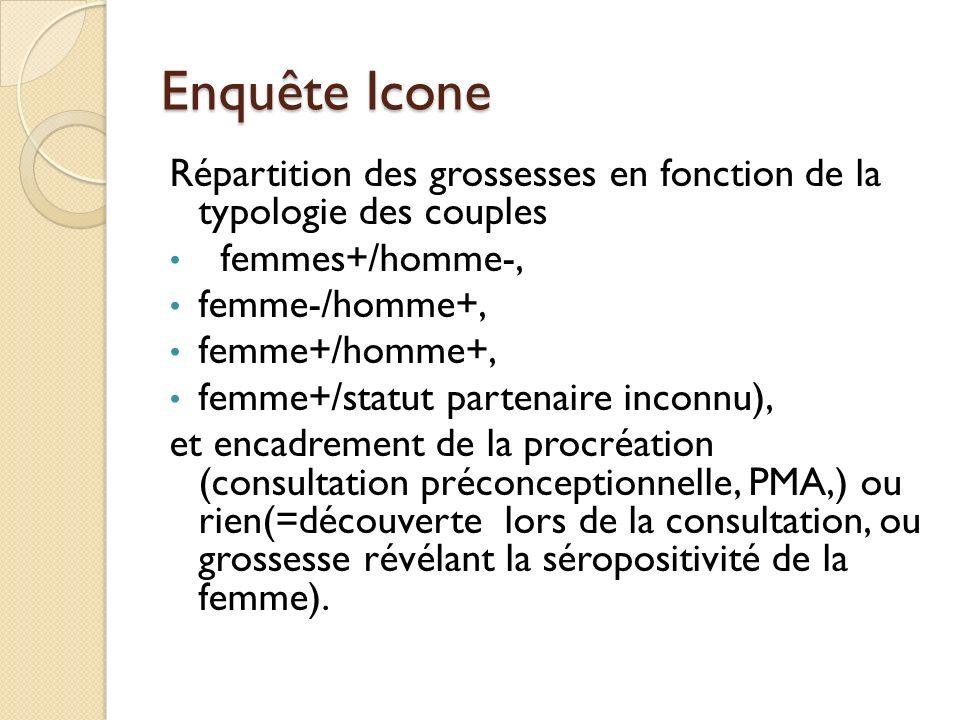 Enquête Icone Répartition des grossesses en fonction de la typologie des couples. femmes+/homme-,