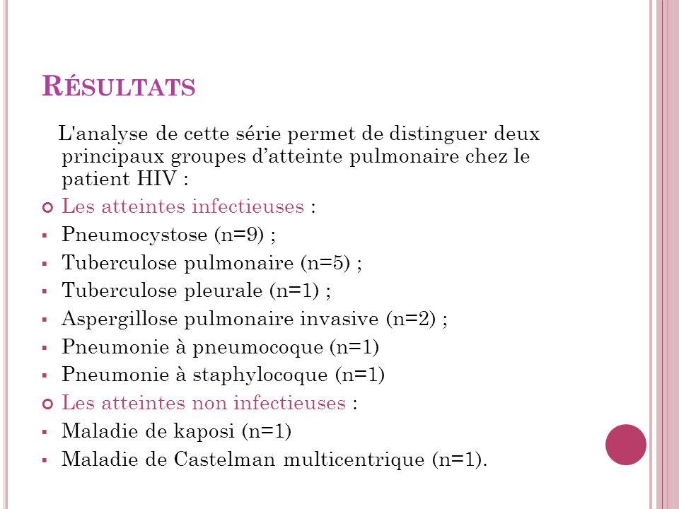 Résultats L analyse de cette série permet de distinguer deux principaux groupes d'atteinte pulmonaire chez le patient HIV :