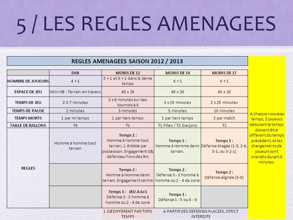 REGLES AMENAGEES SAISON 2012 / 2013