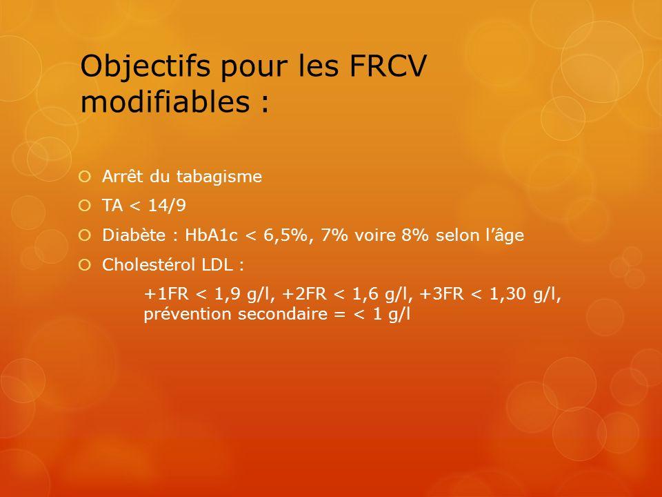 Objectifs pour les FRCV modifiables :