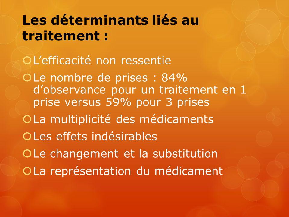 Les déterminants liés au traitement :