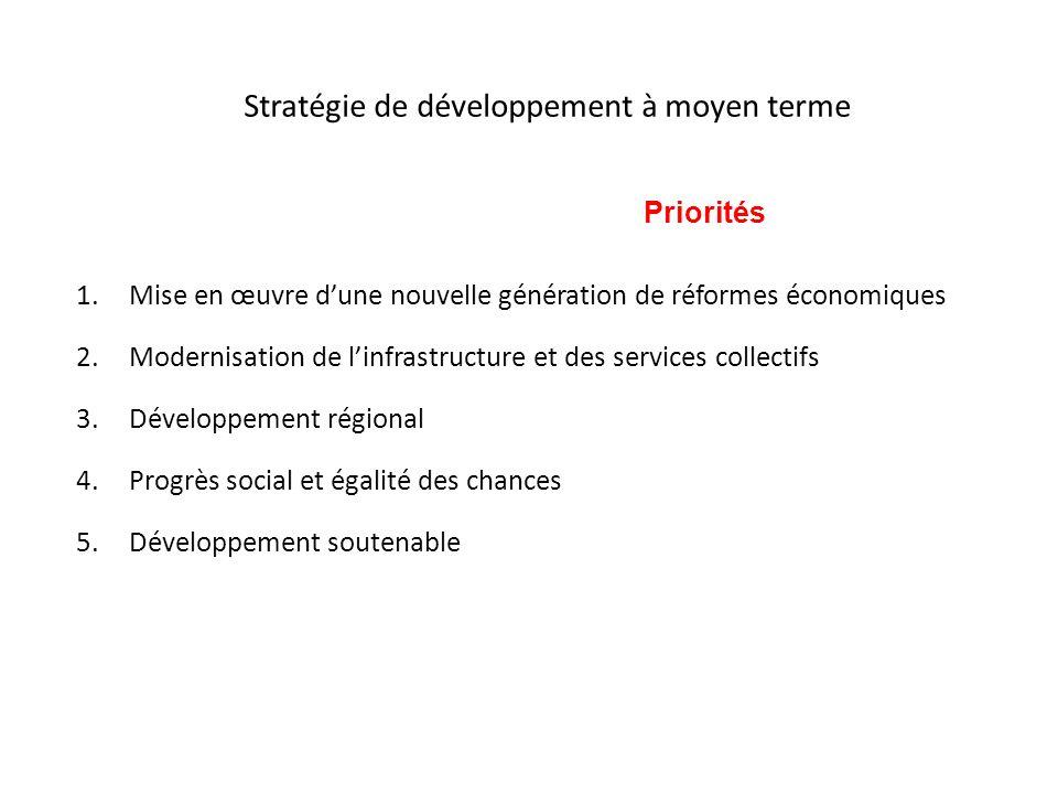 Stratégie de développement à moyen terme