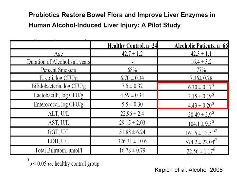 Kirpich et al. Alcohol 2008