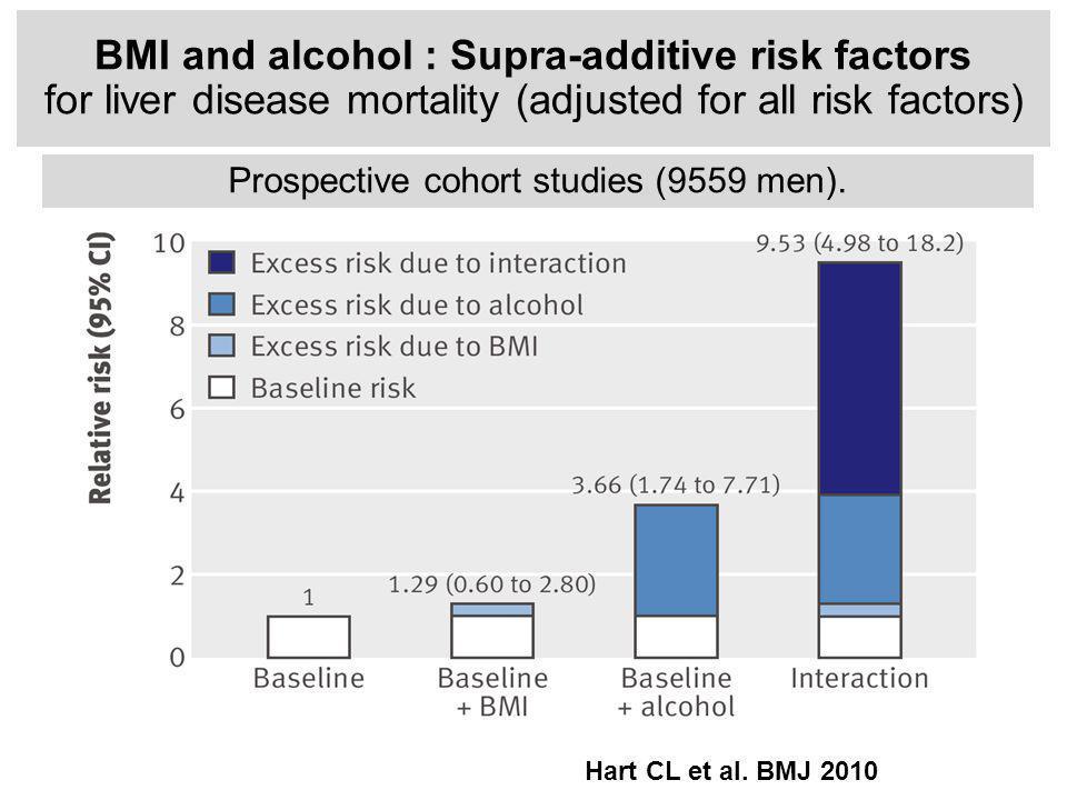 BMI and alcohol : Supra-additive risk factors