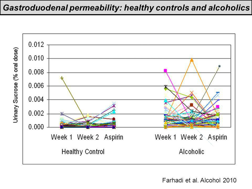 Gastroduodenal permeability: healthy controls and alcoholics