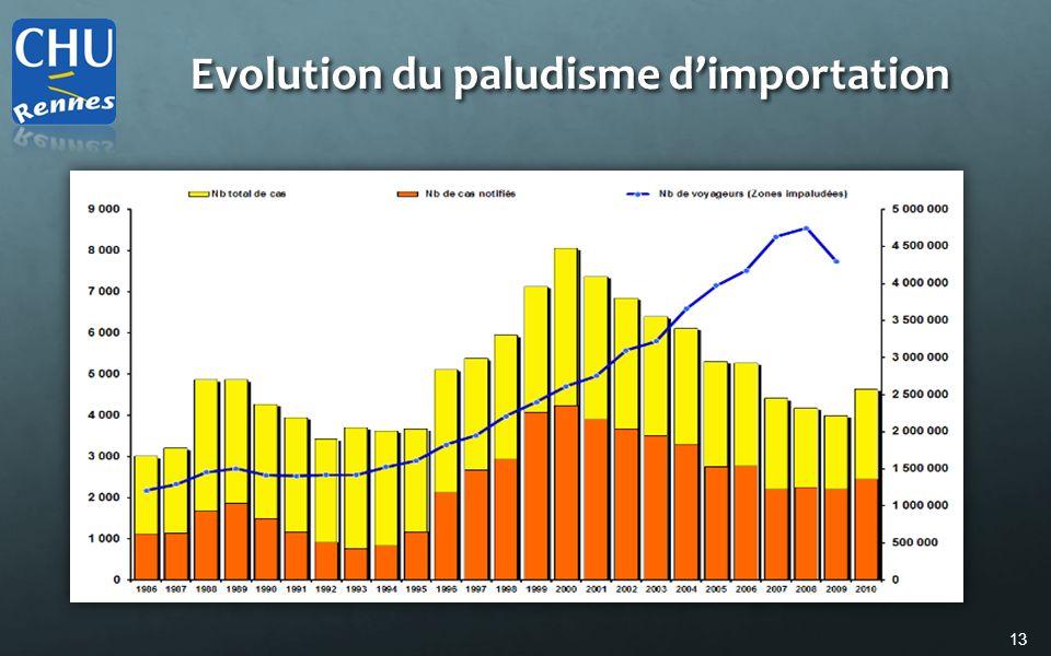 Evolution du paludisme d'importation