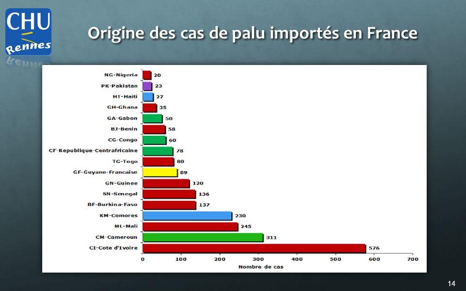 Origine des cas de palu importés en France