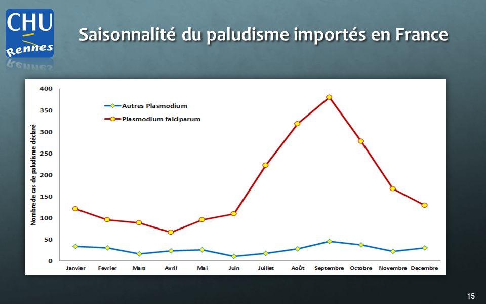 Saisonnalité du paludisme importés en France
