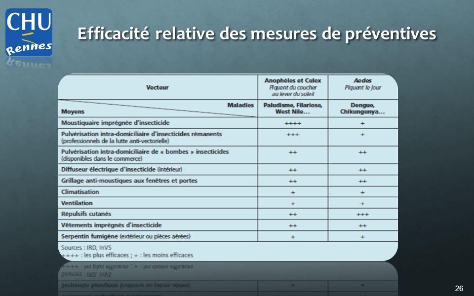 Efficacité relative des mesures de préventives