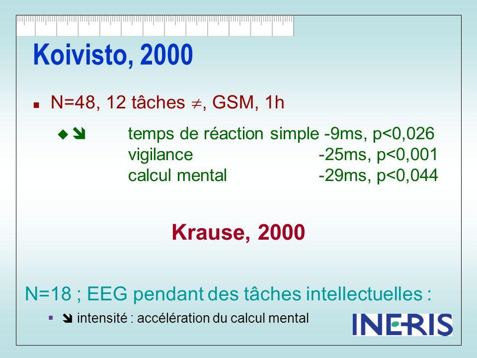 Koivisto, 2000 N=48, 12 tâches , GSM, 1h.