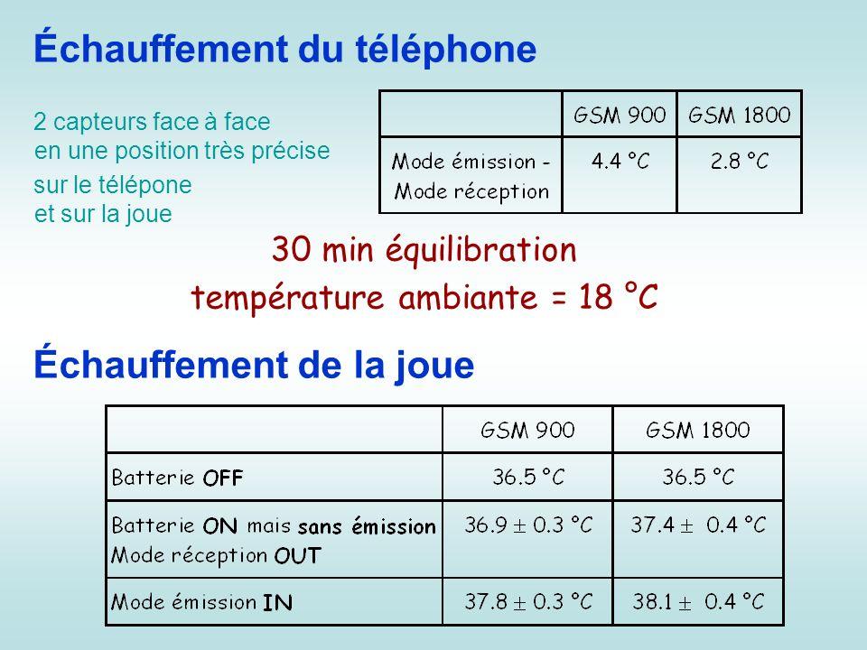 température ambiante = 18 °C