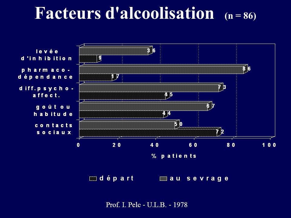 Facteurs d alcoolisation (n = 86)