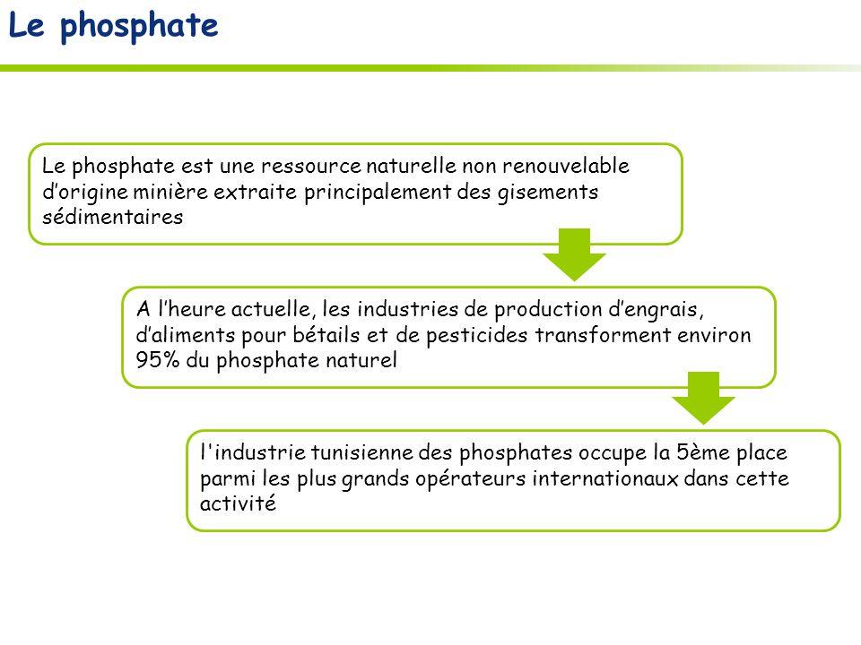 Le phosphate Le phosphate est une ressource naturelle non renouvelable d'origine minière extraite principalement des gisements sédimentaires.