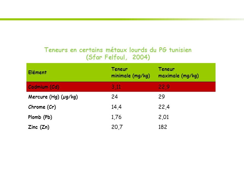 Teneurs en certains métaux lourds du PG tunisien