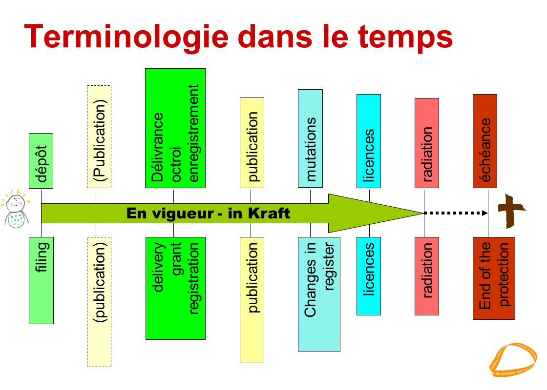Terminologie dans le temps