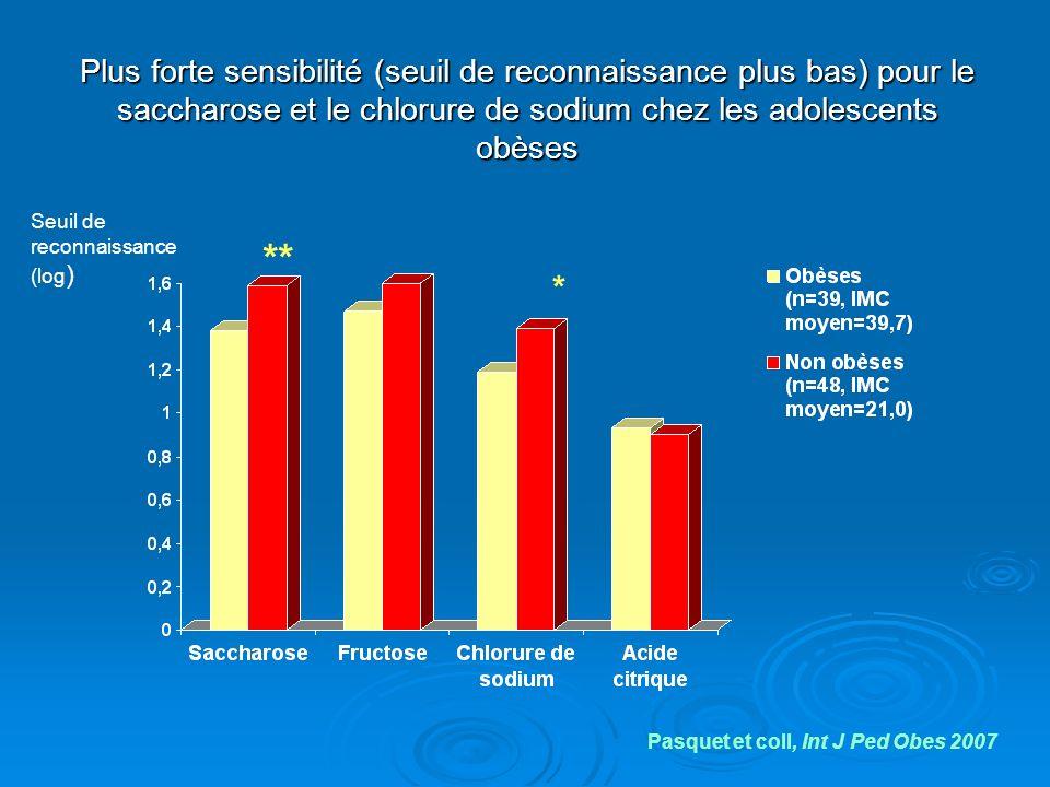 Plus forte sensibilité (seuil de reconnaissance plus bas) pour le saccharose et le chlorure de sodium chez les adolescents obèses