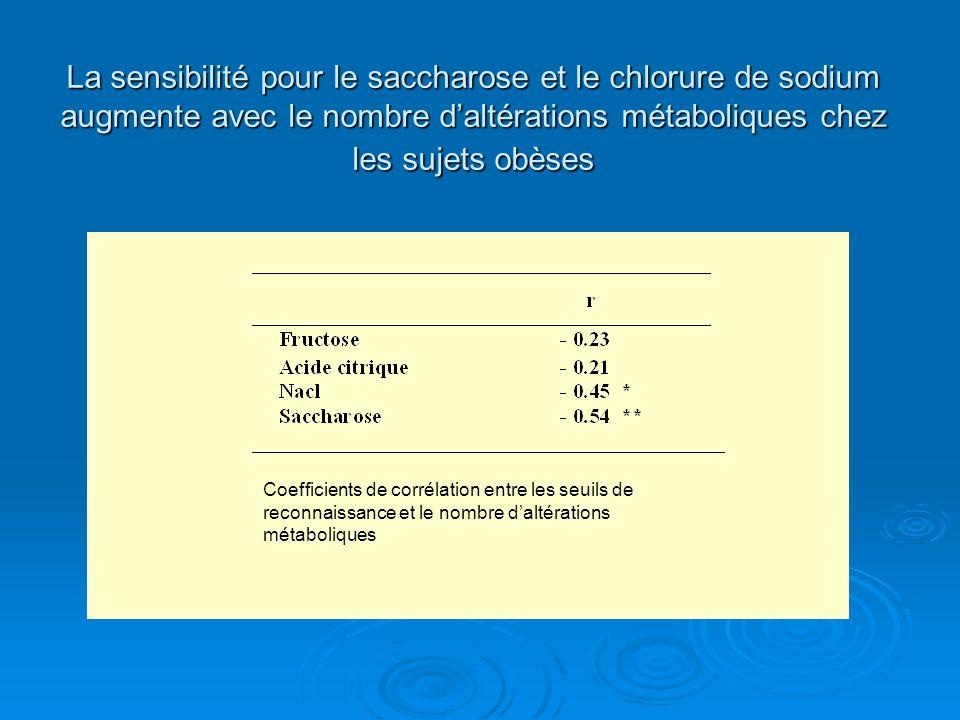 La sensibilité pour le saccharose et le chlorure de sodium augmente avec le nombre d'altérations métaboliques chez les sujets obèses