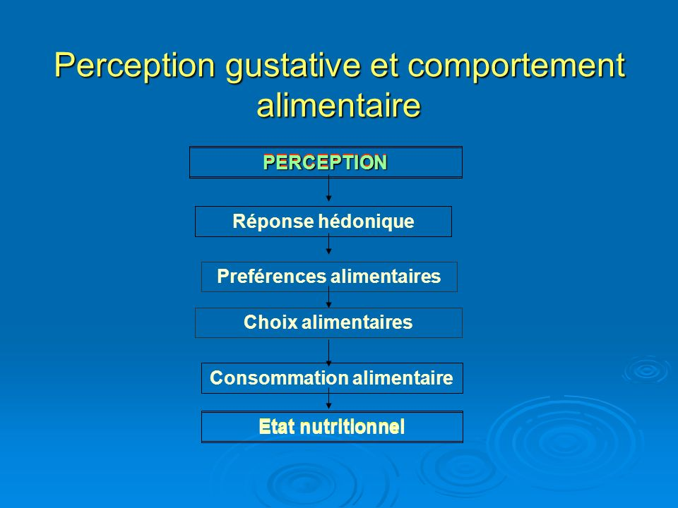 Perception gustative et comportement alimentaire