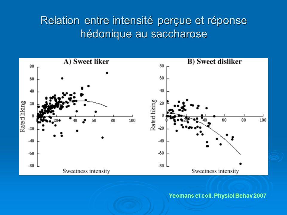 Relation entre intensité perçue et réponse hédonique au saccharose