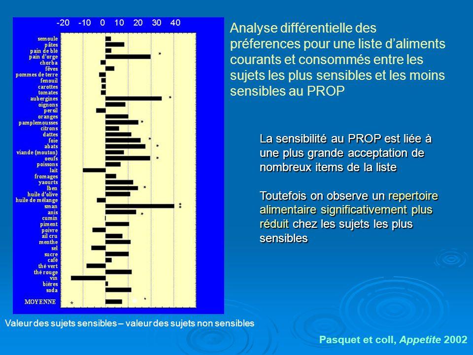 Analyse différentielle des préferences pour une liste d'aliments courants et consommés entre les sujets les plus sensibles et les moins sensibles au PROP