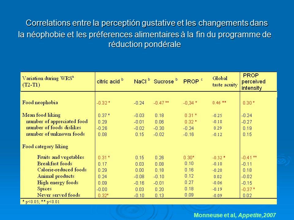 Correlations entre la perceptión gustative et les changements dans la néophobie et les préferences alimentaires à la fin du programme de réduction pondérale