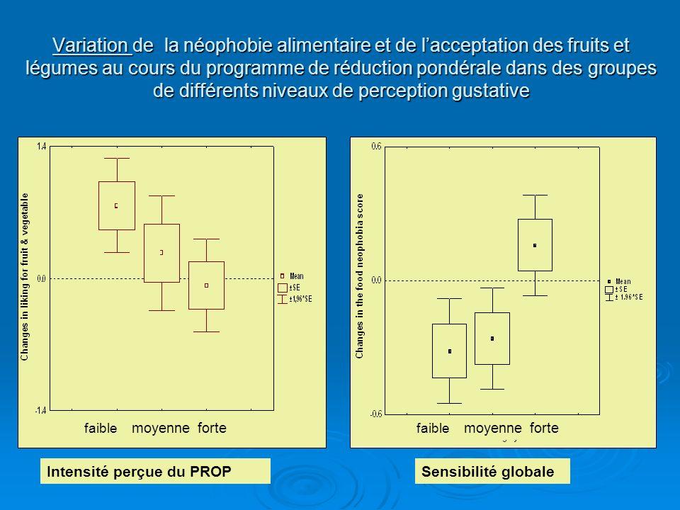 Variation de la néophobie alimentaire et de l'acceptation des fruits et légumes au cours du programme de réduction pondérale dans des groupes de différents niveaux de perception gustative