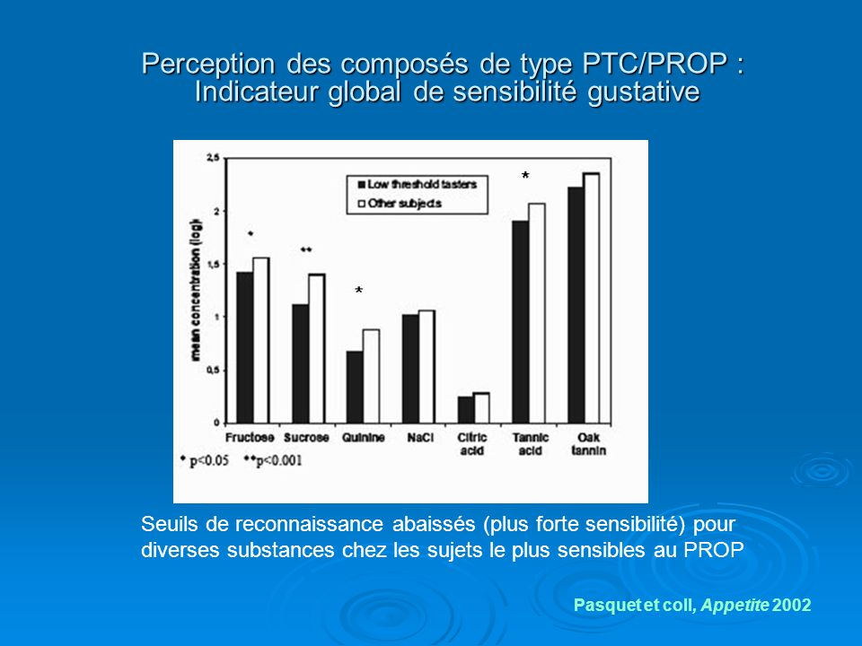 Perception des composés de type PTC/PROP : Indicateur global de sensibilité gustative
