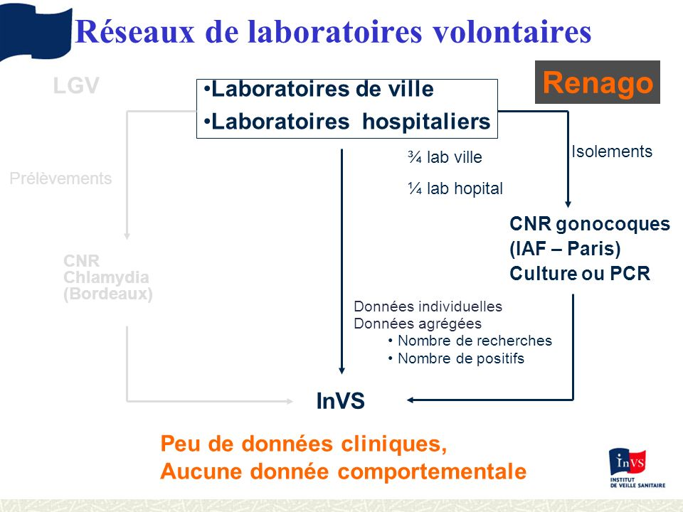 Réseaux de laboratoires volontaires