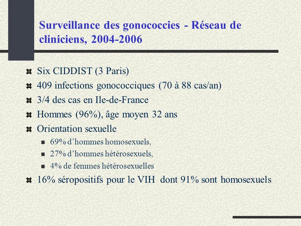 Surveillance des gonococcies - Réseau de cliniciens, 2004-2006