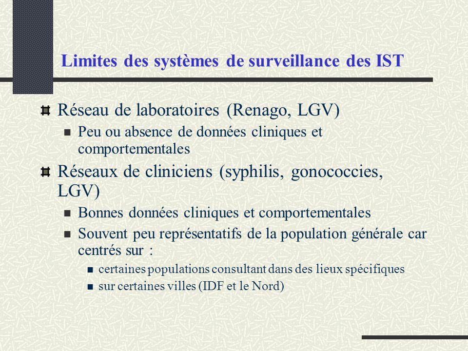 Limites des systèmes de surveillance des IST