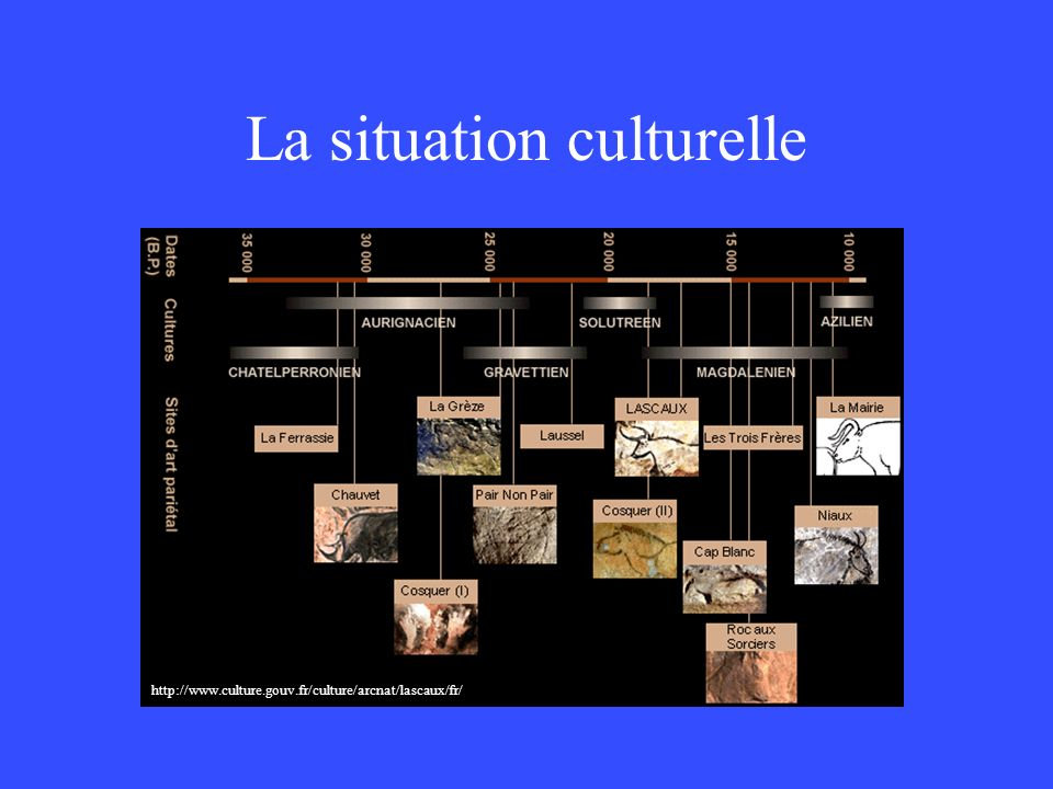La situation culturelle