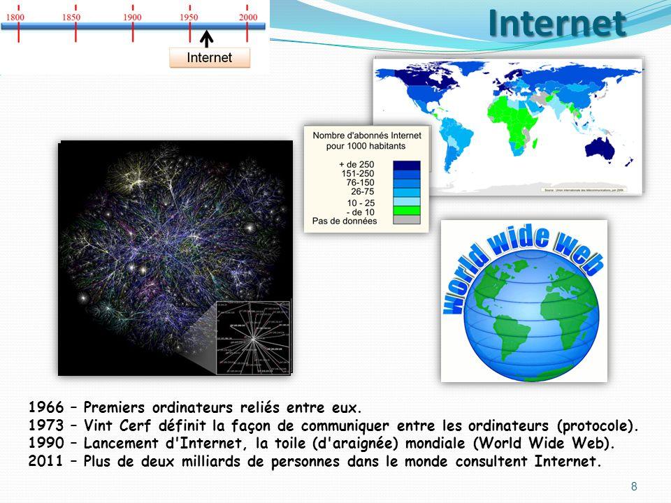 Internet 1966 – Premiers ordinateurs reliés entre eux.