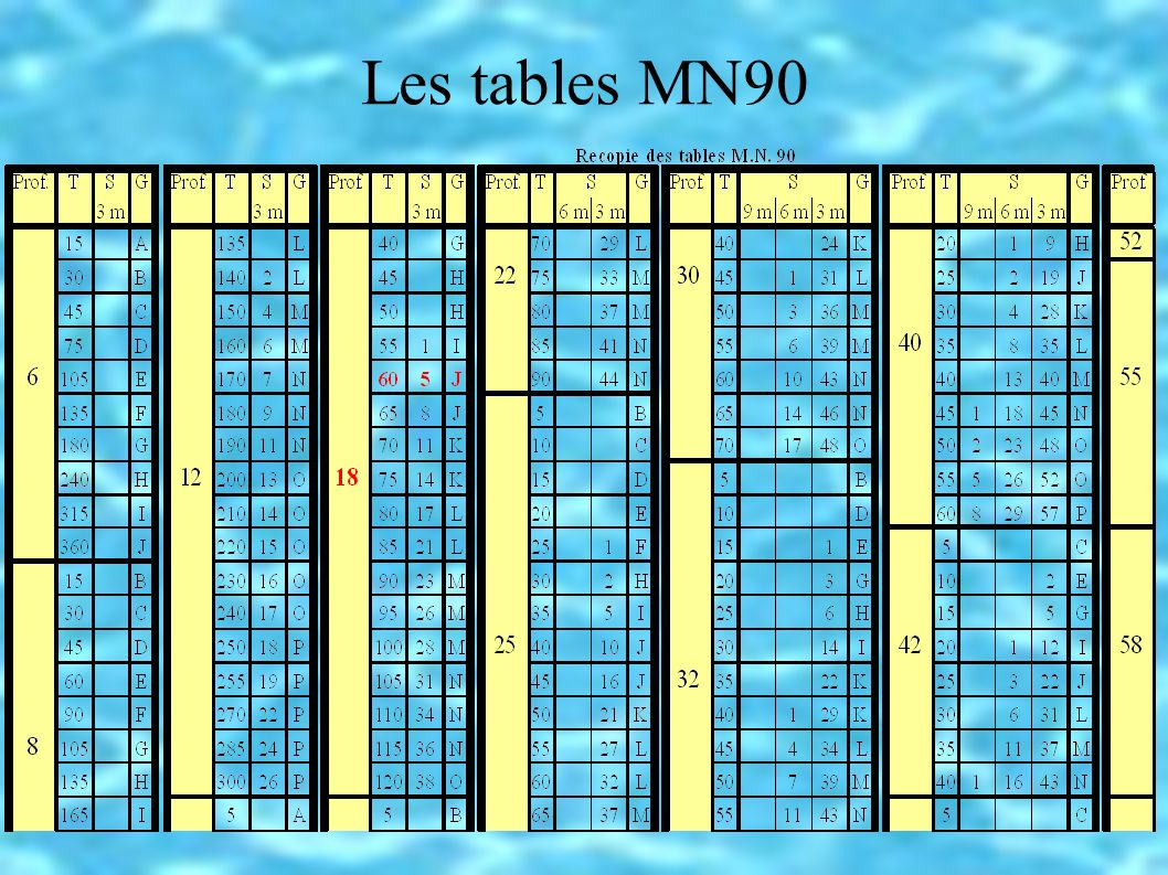 Les tables MN90