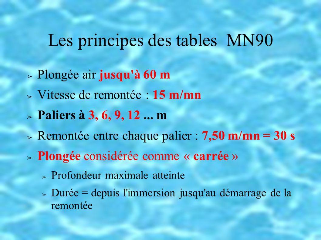 Les principes des tables MN90