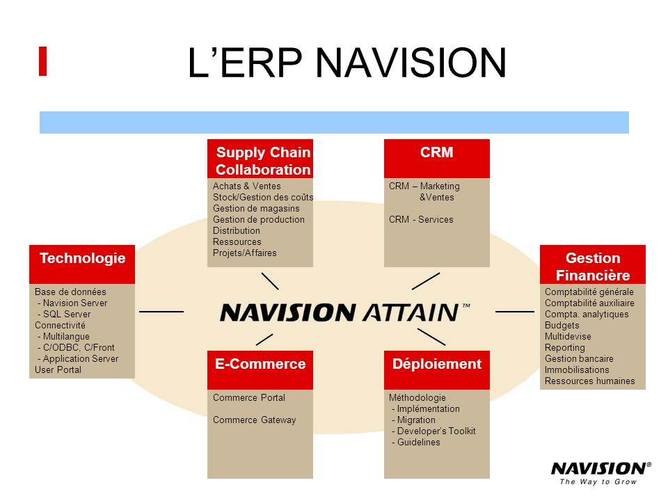 L'ERP NAVISION Supply Chain Collaboration CRM Technologie