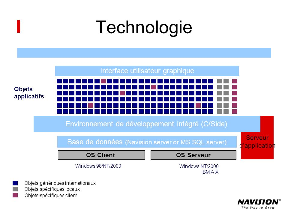 Technologie Interface utilisateur graphique
