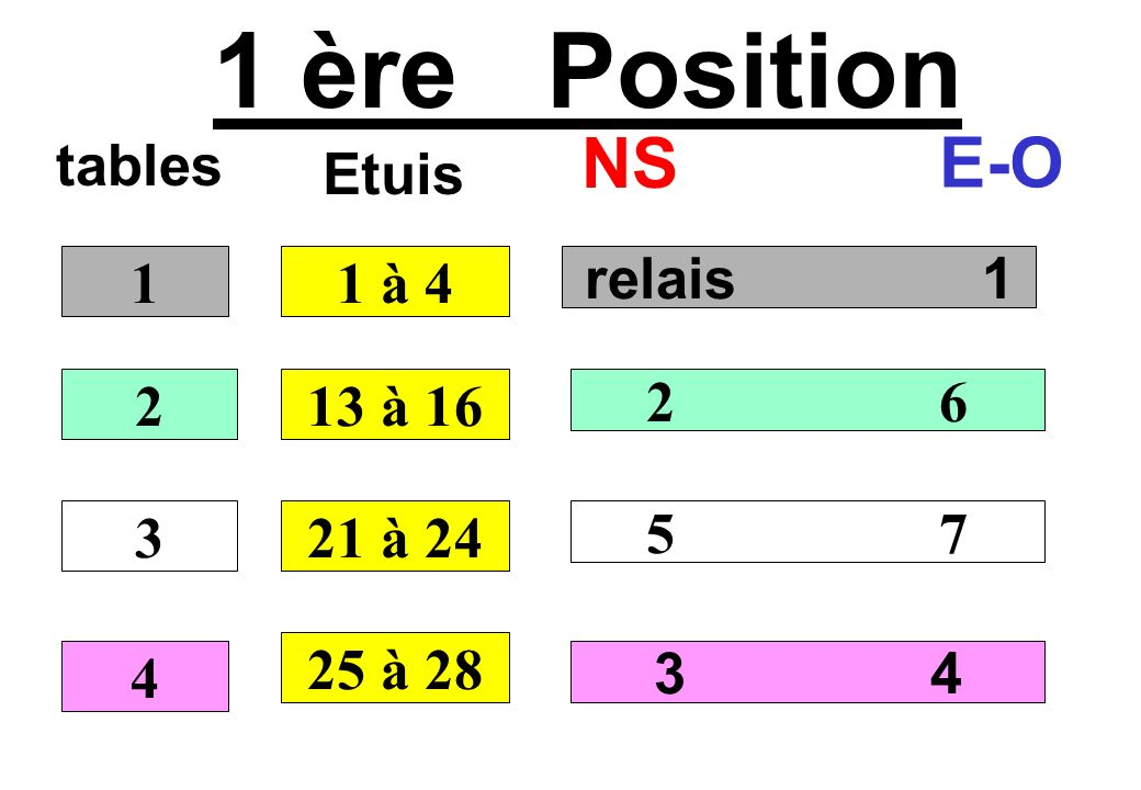 1 ère Position NS E-O tables Etuis 1 1 à 4 relais 1 2 13 à 16 2 6 3
