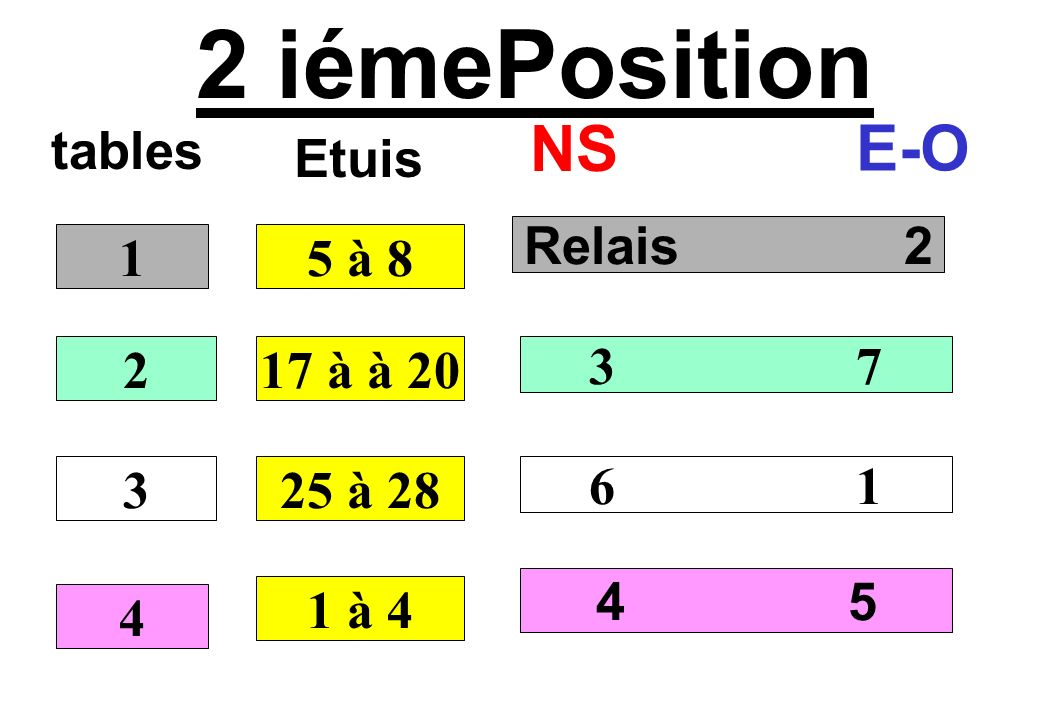 2 iémePosition NS E-O tables Etuis Relais 2 1 5 à 8 2 17 à à 20 3 7 3
