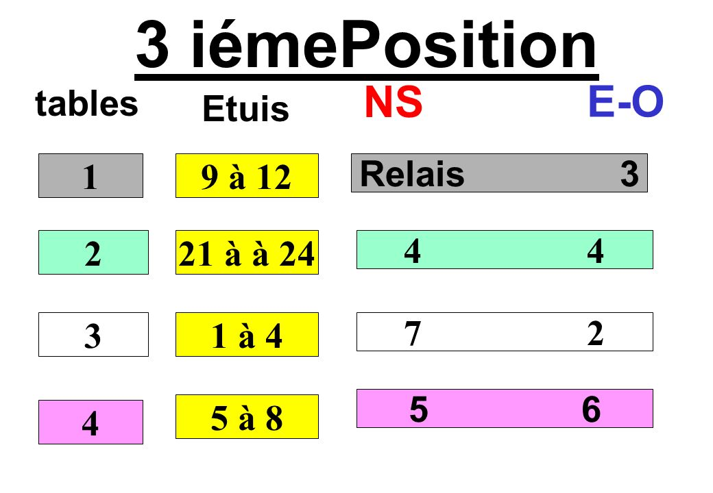 3 iémePosition NS E-O tables Etuis 1 9 à 12 Relais 3 2 21 à à 24 4 4 3