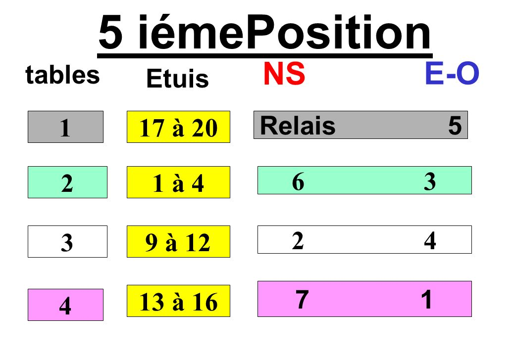 5 iémePosition NS E-O tables Etuis 1 17 à 20 Relais 5 2 1 à 4 6 3 3