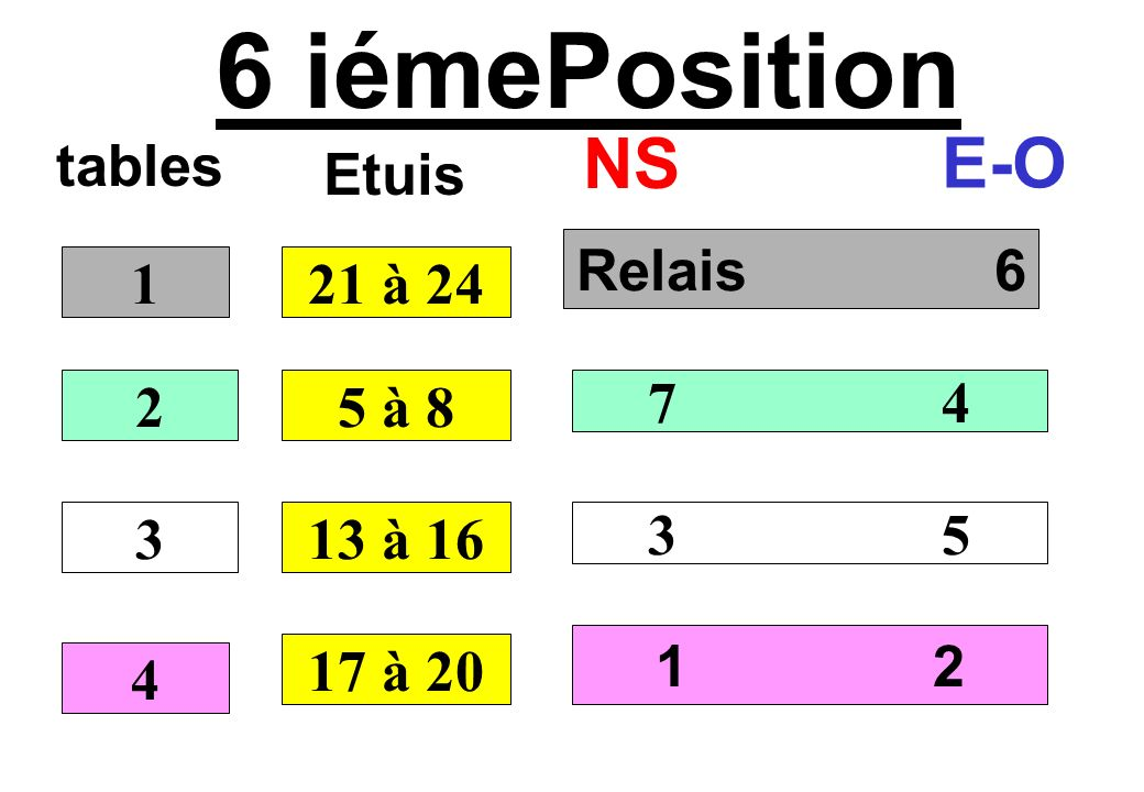 6 iémePosition NS E-O tables Etuis Relais 6 1 21 à 24 2 5 à 8 7 4 3