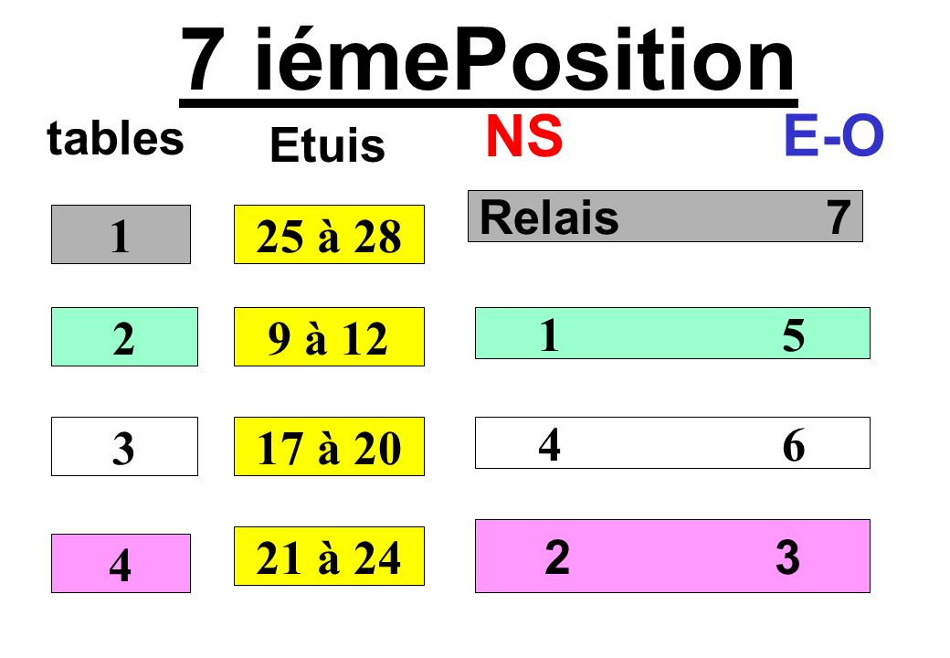 7 iémePosition NS E-O tables Etuis Relais 7 1 25 à 28 2 9 à 12 1 5 3