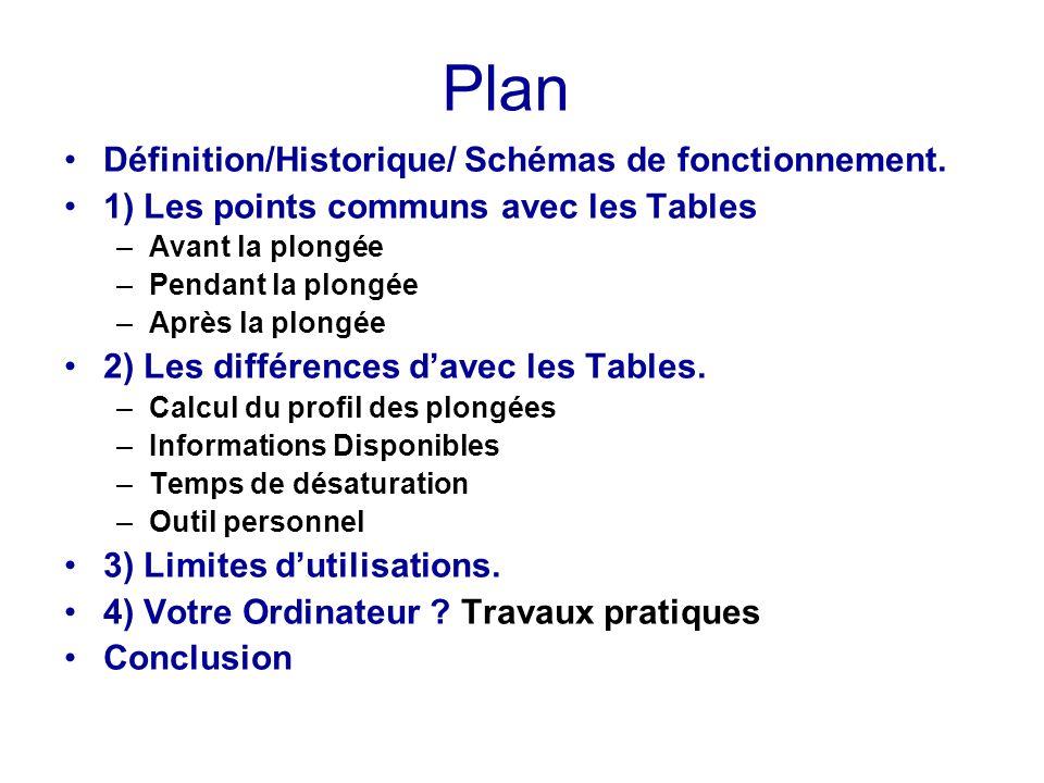 Plan Définition/Historique/ Schémas de fonctionnement.