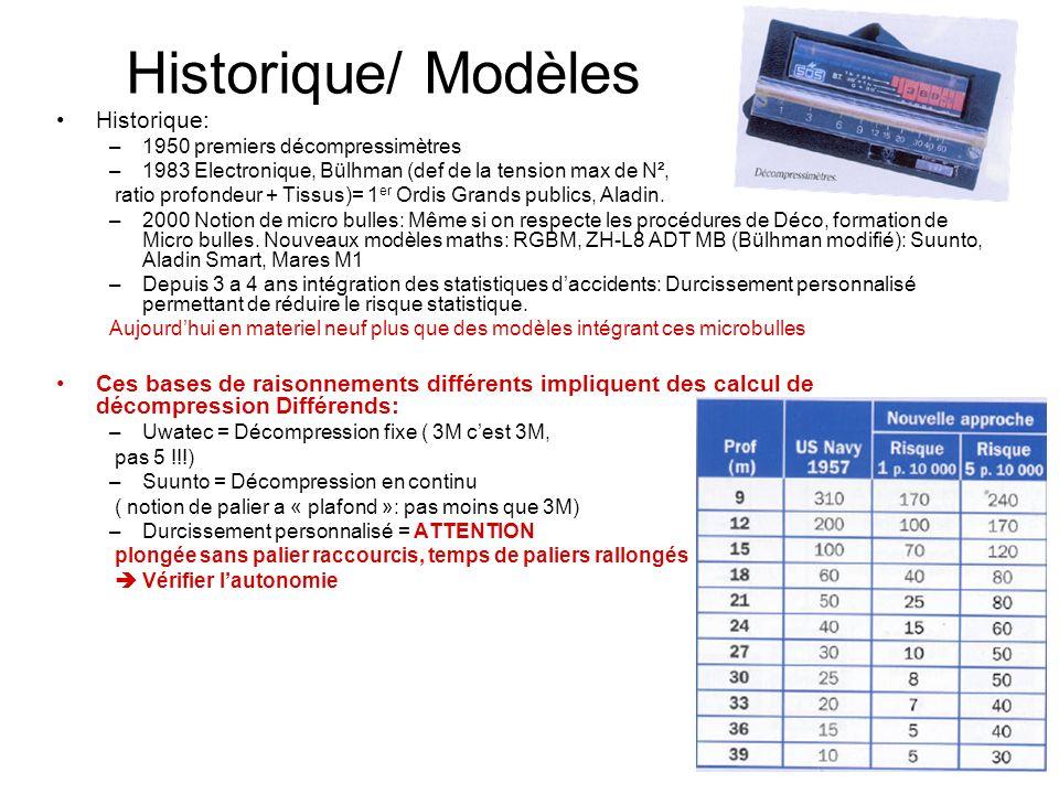 Historique/ Modèles Historique: