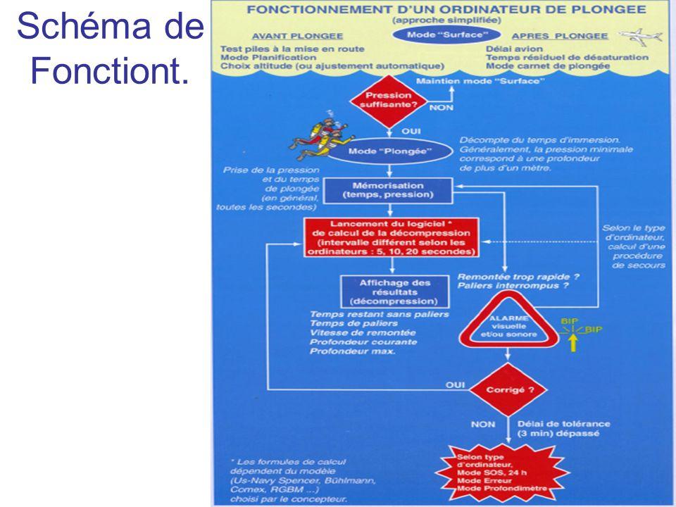 Schéma de Fonctiont.